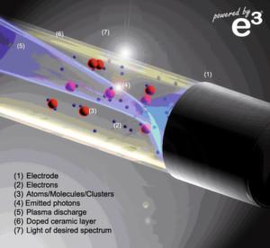 Plasmalicht mit e³-Lampen: Die Grafik veranschaulicht das Funktionsprinzip der energieeffizienten Anregung