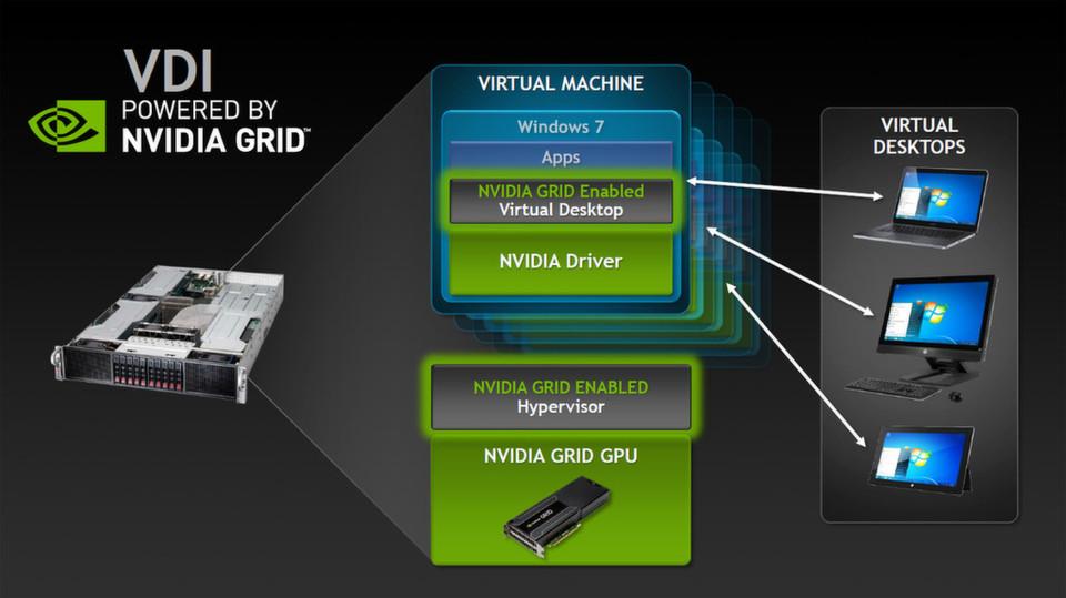 Mit den jüngsten Nvidia-Grid-Ankündigungen adressiert der Hersteller vornhemlich Anwendungen im Bereich Virtual Desktop Infrastructure. Das Grid-Portfolio – bestehend aus Hardware, Software und Appliances – überträgt die GPU-Beschleunigung von Rechenzentren auf jegliche Nutzer.