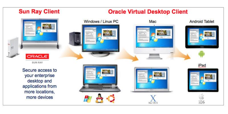 Neue Funktionen in Oracle Virtual Desktop Infrastructure erlauben die Skalierung von Installationen von einem Server bis hin zu einer kompletten unternehmensweiten Bereitstellung.