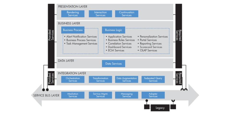 Die Implementierung einer Service-orientierten Architektur am Beispiel eines global agierenden Automobilkonzerns.