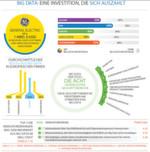 Infografik zur Big Data-Studie von TCS: Es gibt durchaus regionale und branchenspezifische Unterschiede. Zu der größten Herausforderung, eine Big Data-Initiative zum Erfolg zu führen, ist die Möglichkeit, Informationen über Geschäftsbereiche und Organisationsgrenzen hinweg zu teilen. Ein weiterer wichtiger Faktor ist die klare Festlegung, welche Daten für welche Geschäftsentscheidungen relevant sind.