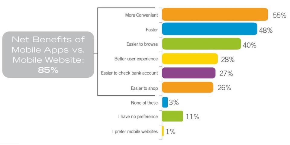 Die Compuware-Studie liefert ein eindeutiges Ergebnis: 85 Prozent der Befragten nutzen lieber eine mobile App als eine mobile Website.