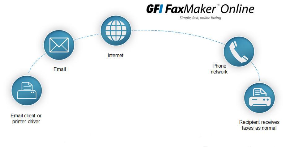 Cloud-basierter Fax-Service - Funktionsweise und Möglichkeiten am Beispiel von GFI Faxmaker Online.