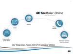Der Weg eines Faxes mit GFI FaxMaker Online.