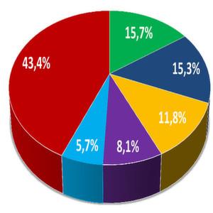 PC-Absatz: Katastrophale Zahlen im ersten Quartal