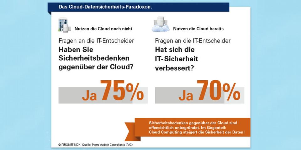 Ist Cloud Computing sicher? Die befragten IT-Entscheider in der aktuellen Studie des Analyse- und Beratungsunternehmens Pierre Audoin Consultants (PAC) sind uneins.