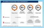 Das Modell der 'Private Cloud' zählt mit Abstand zu dem am meist eingesetzten Konzept. Die Verantwortung verbleibt hierbei bei der internen IT-Abteilung, auch der Datenstandort liegt im Unternehmen.