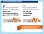 Paradoxon: Auf der einen Seite hat ein Großteil der deutschen Unternehmen nach wie vor Sicherheitsbedenken gegenüber der Cloud. Auf der anderen Seite zählen diejenigen Unternehmen, die bereits Private Cloud-Konzepte einsetzen, die gesteigerte Datensicherheit zu den wesentlichen Vorzügen der Technologie.