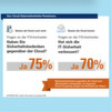 Studie: Cloud Computing und Datensicherheit im Unternehmen