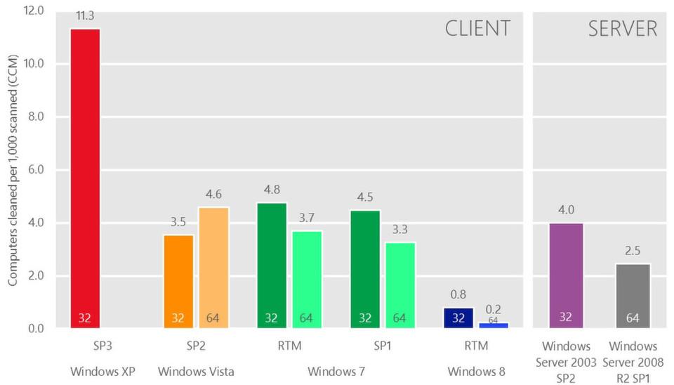 Geahnt oder gar gewusst hat es jeder, der mit Computern zu tun hat: Die Infektionsrate von Windows XP ist höher als von anderen Microsoft-Betriebssystemen. Doch hier zeigt sich anschaulich, wie viel höher. Die Anfälligkeit und der auslaufende Support sollten Grund genug sein, das Betriebssystem endlich los zu werden - sagt der Hersteller.