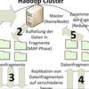 Big Data im Unternehmen mit Hadoop