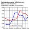 Industrieverband Swissmem erwartet für 2007 weiteres Branchenwachstum