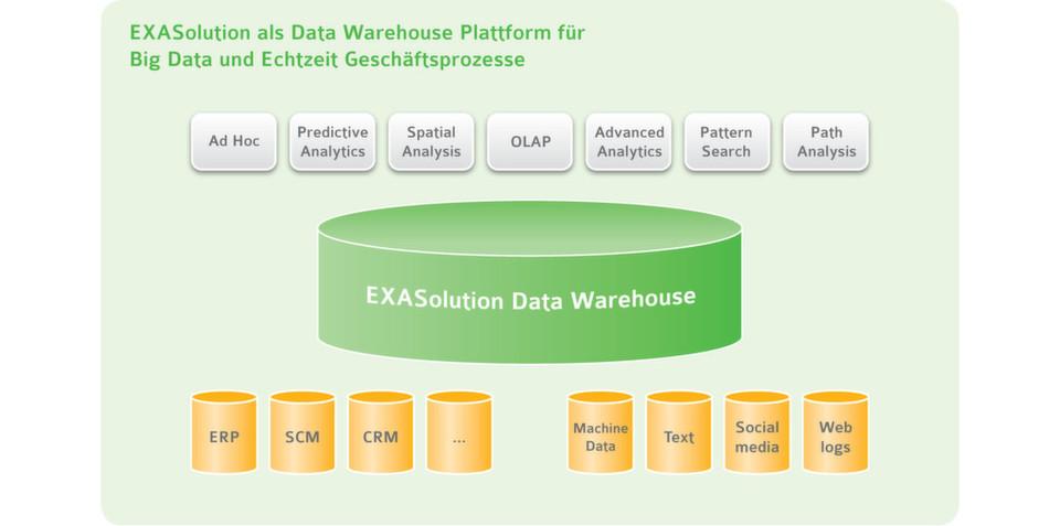 Das Data Warehouse als zentraler Datenpool: Exasolution integriert eine Vielzahl unterschiedlicher Datenquellen für Analysen aller Art.