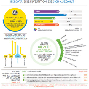 "Die Infografik von Tata Consultancy Services stammt aus der Studie ""The Emerging Big Returns from Big Data"""