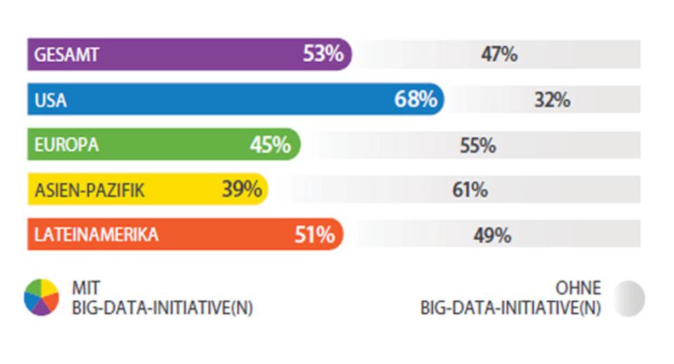 Ein regionaler Vergleich des Engagement von Unternehmen in Big Data-Projekten bringt zutage, dass in Europa und der asiatisch-pazifische Raum deutlich hinter den USA hinterher hinken.