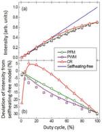 Bild 1: Verhalten der LED bei verschiedenen Ansteuerverfahren (Beschriftung der x-Achse Dimmung (%), y-Achse: Abweichung der Intensität zur Modellrechnung ohne Eigenerwärmung (%) Intensität (willkürliche Einheiten))