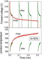 Bild 2: Vergleich der Erwärmungsprofile im PFM- und PWM-Modus. LED-Sperrschichttemperatur X: Zeit in ms, Y: Sperrschichttemperatur in K, Spannung in Durchlassrichtung in V.