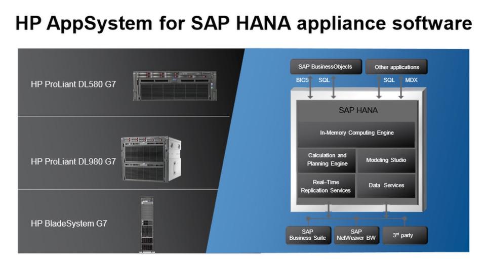 Zu den jetzt von HP vorgestellten Produkten zur Unterstützung von SAP HANA geören Appliances.