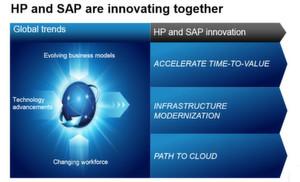 Um eine umfassende HANA-Unterstützung anbieten zu können, müssen Firmen wie HP, Fujitsu, IBM und Dell eng mit SAP zusammenarbeiten.
