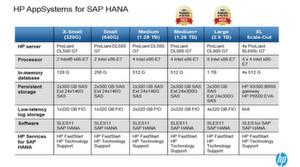 Übersicht über die verschiedenen App-Systems-Konfigurationen für SAP HANA