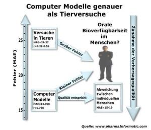 Vergleich von Modellen zur Vorhersage der oralen Bioverfügbarkeit im Menschen