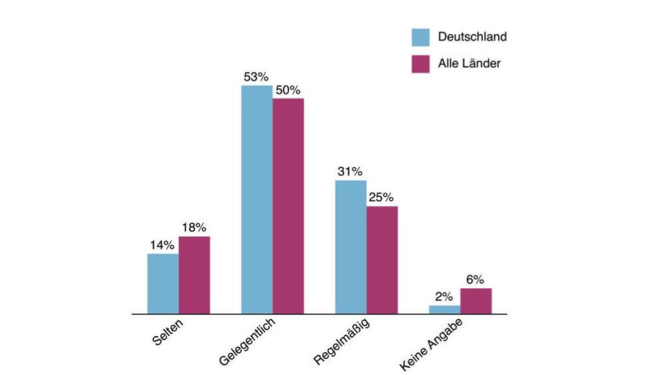 Arbeiten am Limit: In Deutschland sind bei 31 Prozent der befragten Unternehmen die Netze regelmäßig und in 53 Prozent gelegentlich an der Kapazitätsgrenze.