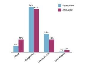 73 Prozent der Anwendungen sind laut Studie von begrenzter Netwerk-Kapazität betroffen.