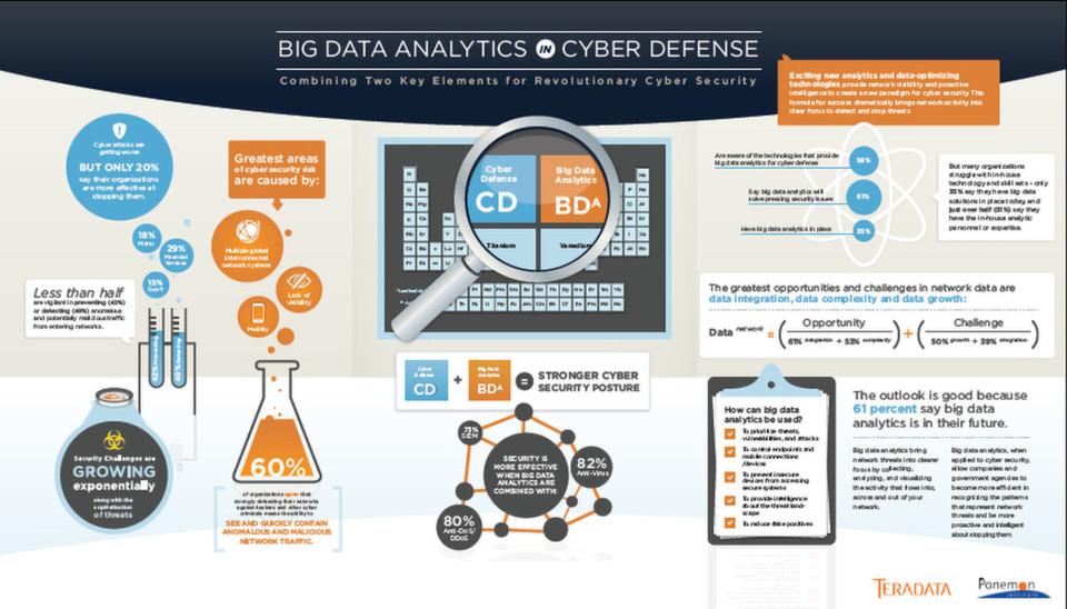 Big Data und die Anforderungen an die Netzwerksicherheit brauchen neuartige Analysen.