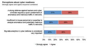 Wie wichtig sind Big-Data-Analysen für die Netzsicherheit?