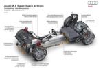 """Die Hybridkomponenten im Antriebsstrang des A3 e-tron im Überblick. Hier kooperieren ein 1.4-TFSI-Benziner mit 110 kW/150 PS und 250 Nm maximalem Drehmoment mit einer 75 kW/102 PS leistenden E-Maschine. Im System leistet der Frontantrieb durch das """"Doppelherz"""" insgesamt 150 kW/204 PS und 350 Nm Drehmoment."""