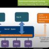Die Kenntnis der Datenzugriffs-DNA ist wichtig für beste Flash-SSD-Effizienz