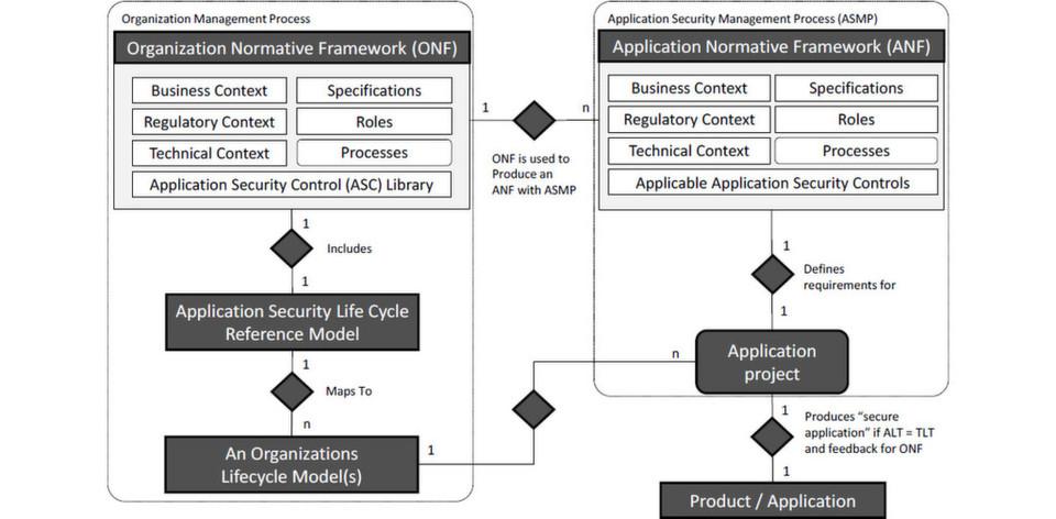 Rahmenwerk für ISO 27034-1: Der Zusammenhang zwischen einem ONF (Organizational Normative Framework) und seiner appliaktionsspezifischen Ableitung ANF, dem Application Normative Framework.