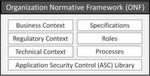 Grundlegende Komponenten des Organizational Normative Framework des ISO 27034-1.