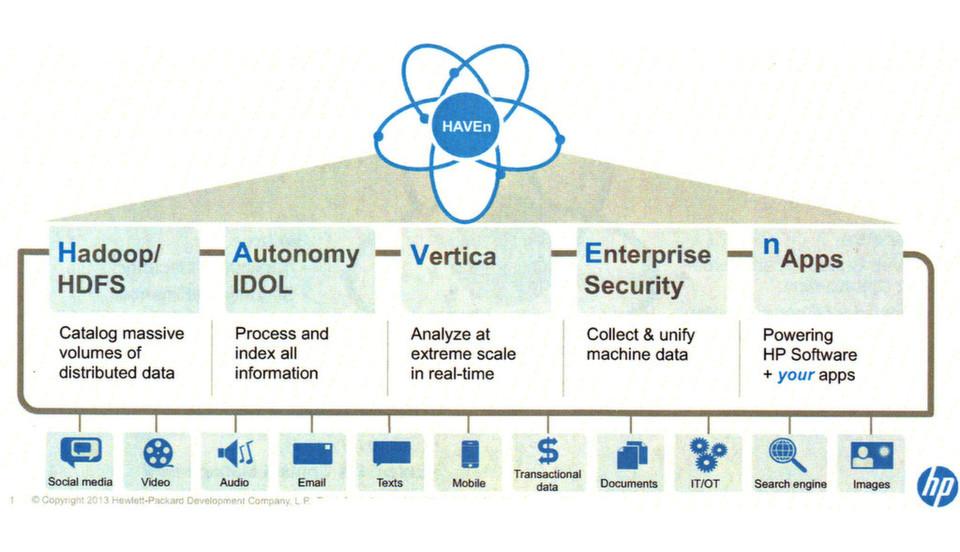 Die Bausteine der HAVEn-Plattform. Man beachte die zahlreichen Datenquellen.