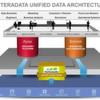 Teradata macht (sich) Hadoop gefügig