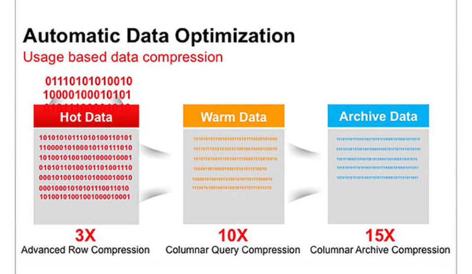 """Insgesamt bringt Oracle in die Cloud-Version seiner Datenbank 500 neue Funktionen ein. Darunter befinden sich welche zur """"Automatic Data Optimization"""". Eine so genannte Heat Map sorgt dynamisch für Kompression und für ein Storage-Tiering."""