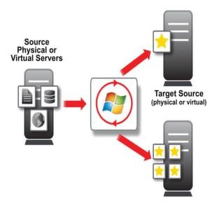 Bei der Migration mit Double-Take Move ist es unerheblich, ob es sich bei Quelle und Ziel um physische oder virtuelle Server handelt.