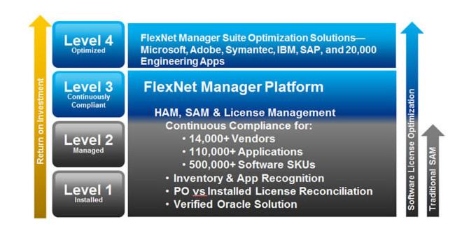 Phasenmodell für Softwarelizenzoptimierung auf Basis der FlexNet Manager Platform von Flexera Software.