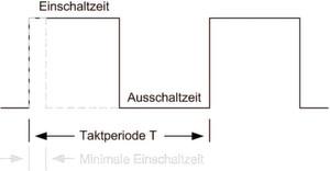 Bild 1: Aufteilung einer Taktperiode eines Schaltreglers