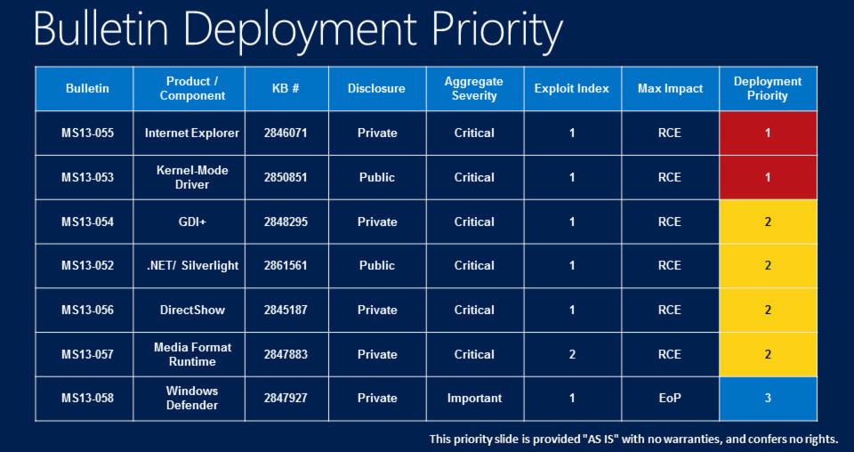IE-Browser und Kernel führen die unverbindliche Patch-Prioritätenliste von Microsoft an.