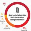 Mangelndes Bewusstsein für IT-Risiken in Unternehmen