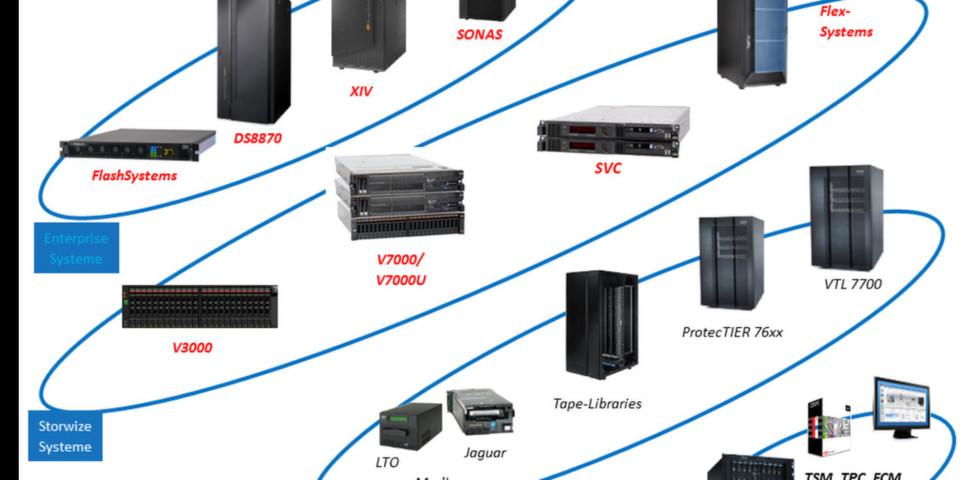 Nach der Übernahme von Texas Memory Systeme arbeitete IBM intensiv an der Integration der DRAM- und Flash-Produkte von TMS in das IBM Speicherportfolio.