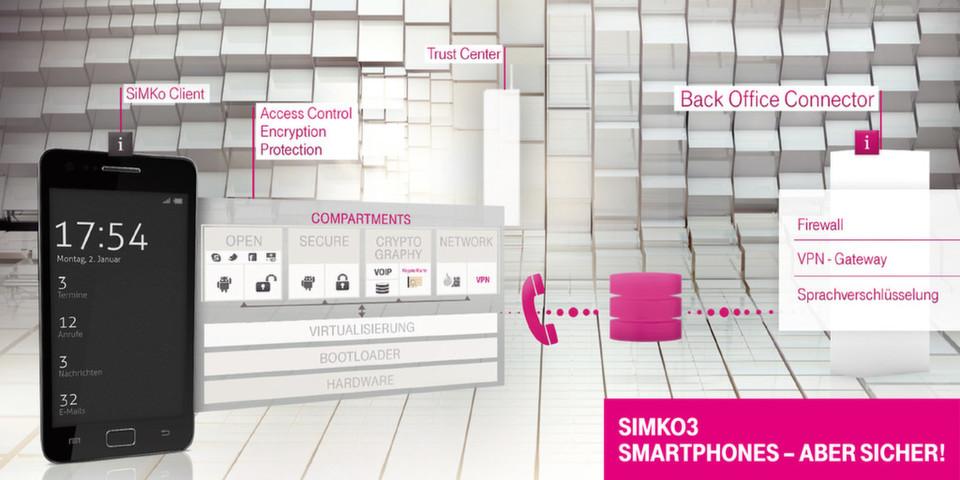 Das SiMKo3 von T-Systems trennt Privates und Geschäftliches sauber voneinander.