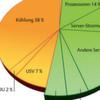 Mit dem Kaskadeneffekt den Energieverbrauch senken