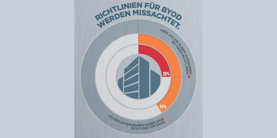 Nur knapp 50 Prozent aller Unternehmen verfügen über Richtlinien zur beruflichen Nutzung privater Geräte.