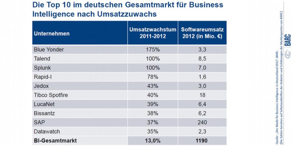 Das Business Application Research Center, kurz BARC, stellt eine kostenpflichtige Studie zum Gesamtmarkt für Business Intelligence in Deutschland vor.