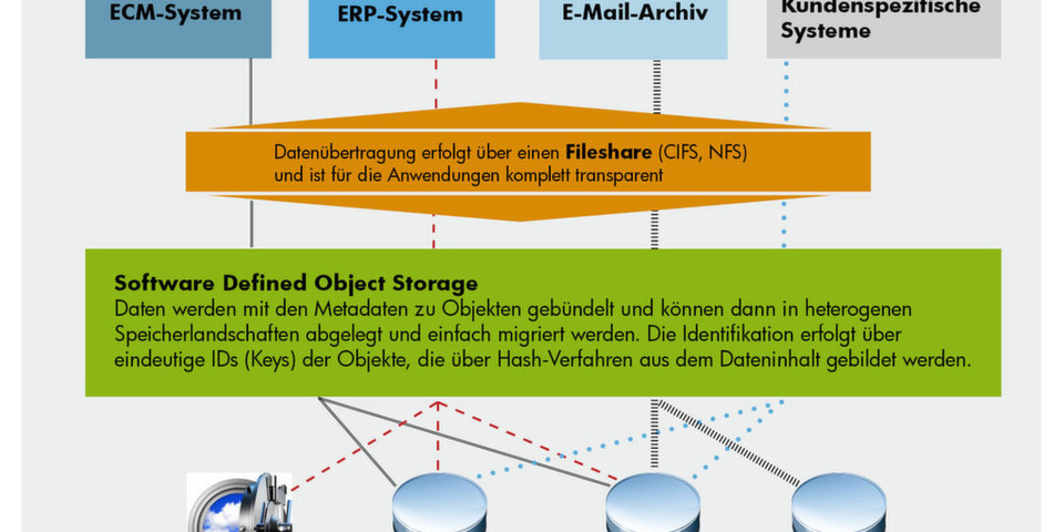 Best-of-Breed-Ansatz aus Filesystemzugang und Software Defined Object Storage