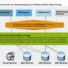 Taugen Dateisysteme oder Objekt-Speicher besser für Longterm-Storage?
