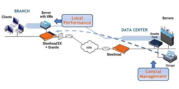 Mit Granite sollen Unternehmen Server und Daten aus der Zweigstelle im gesicherten Rechenzentrum zentralisieren können, ohne dass die Produktivität leidet.