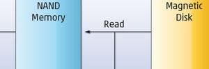 Der DRAM-Buffer in der Festplatte begrenzt die Cache miss penalty